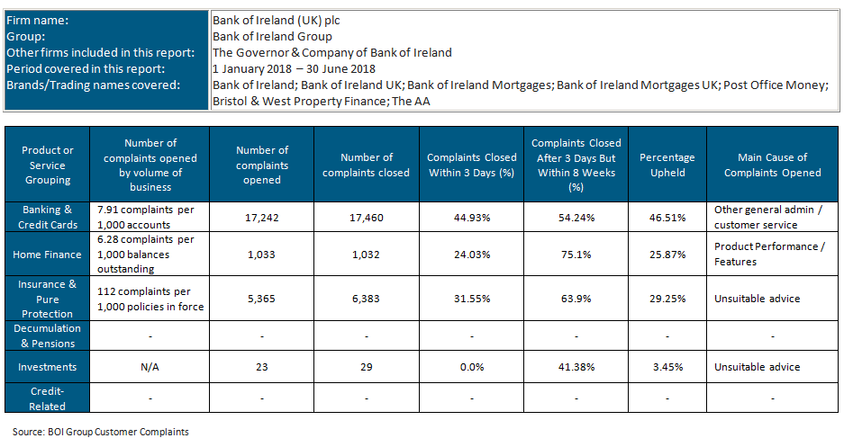 Previously Published Data - Bank of Ireland Group Website